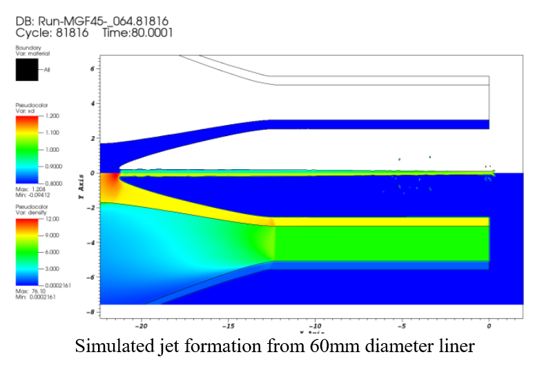 Simulaed jet formation model